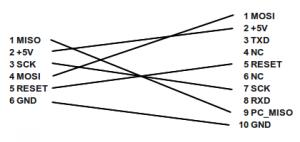 SerCon zu NG UAVP